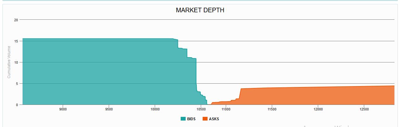 Bitsane рыночная диаграмма