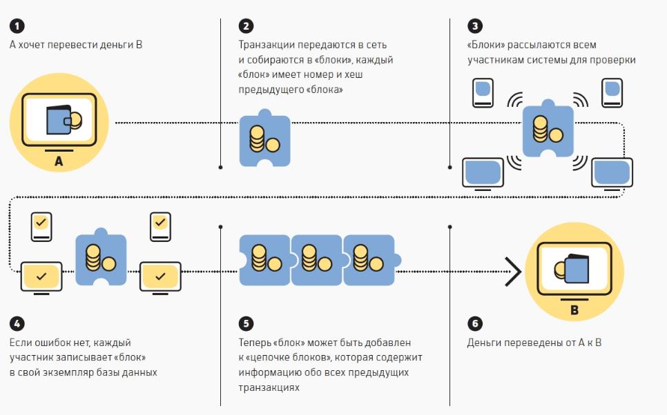 Как работает криптовалюта