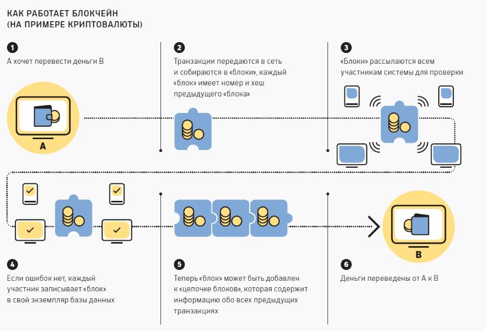 Как работает блокчейн (схема)