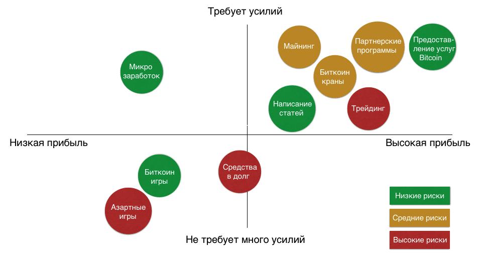 Способы получения биткоин, сложность и уровень дохода