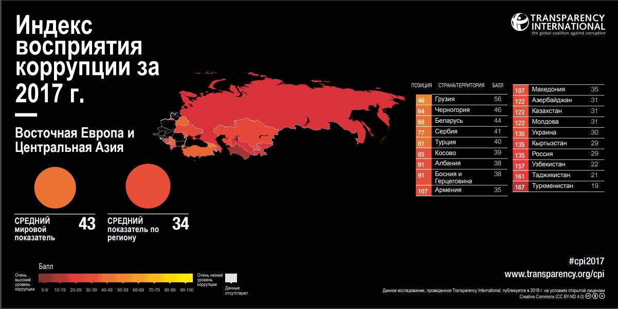 Индекс восприятия коррупции 2017 года