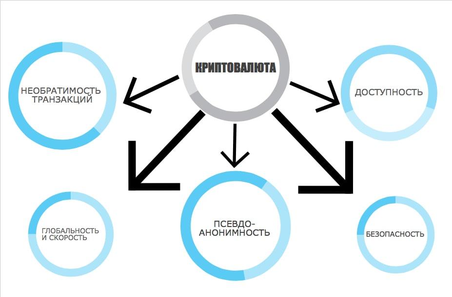 Что такое криптовалюта: характеристики