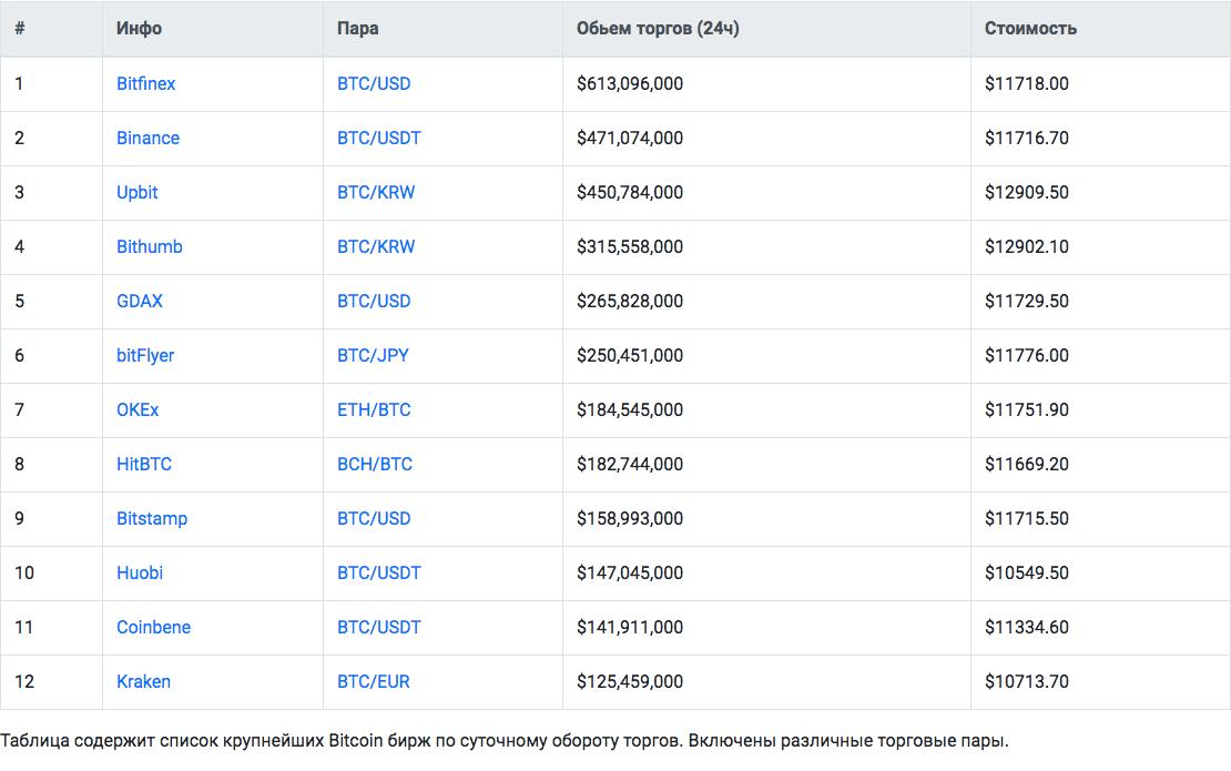 Crosslytics – список криптовалютных бирж