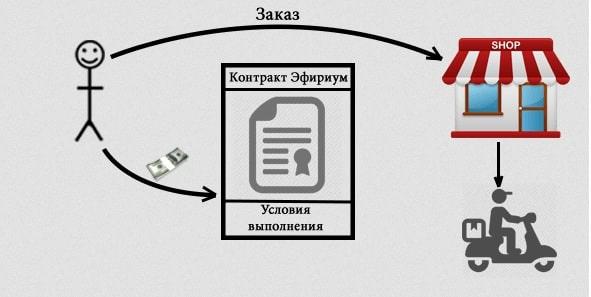 Смарт-контракты Эфириум