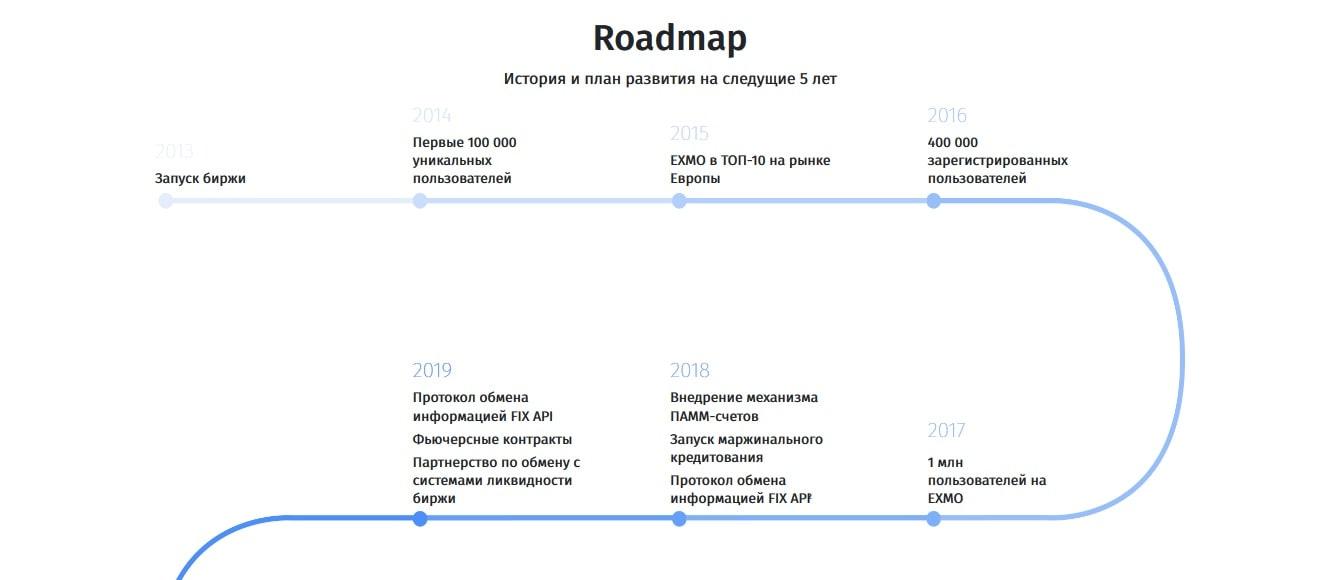 Roadmap EXMO