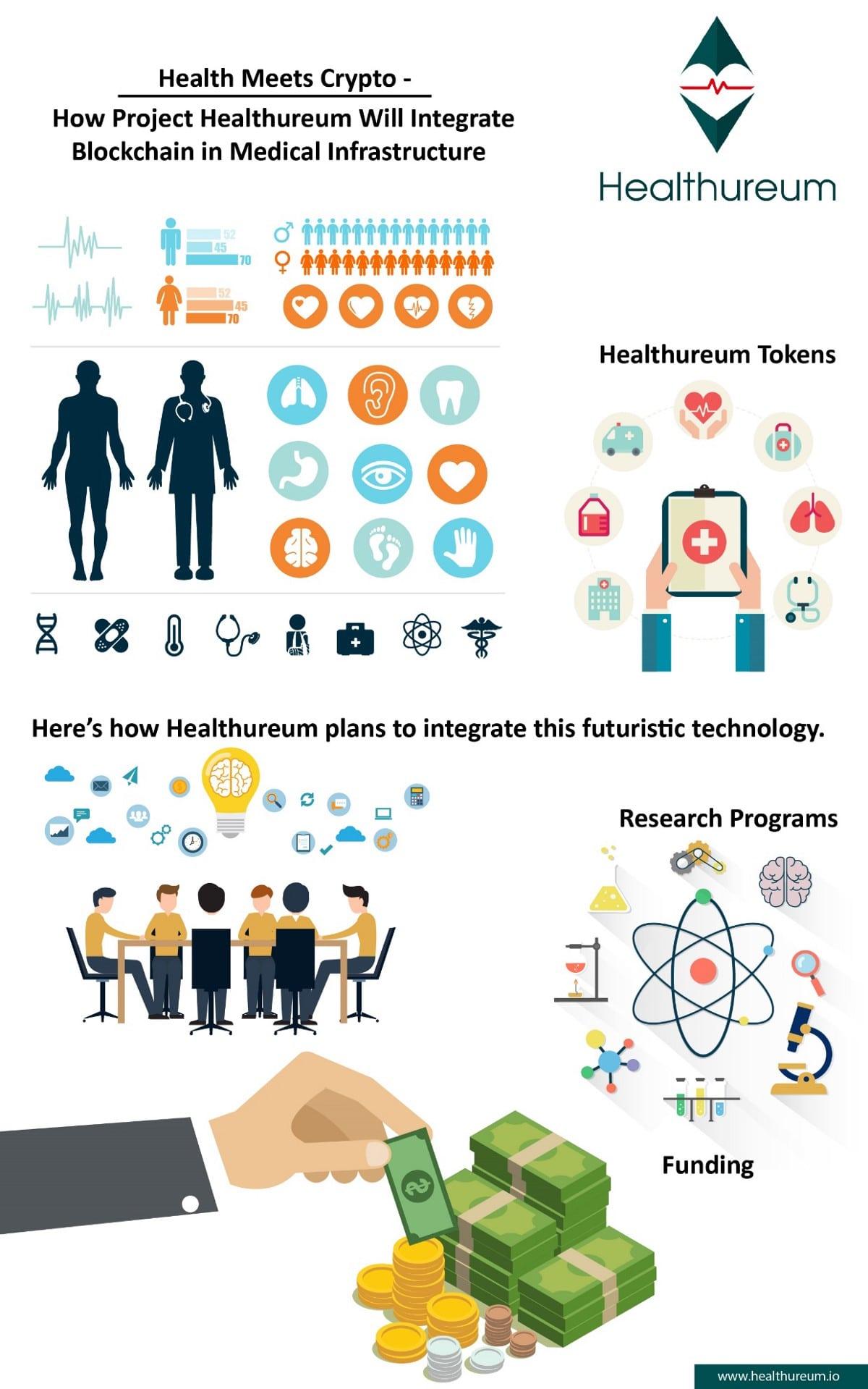 Healthureum инфографика