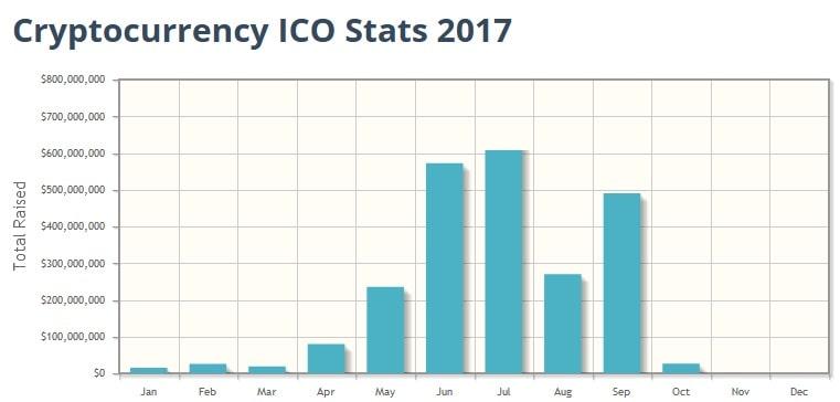 Статистика ICO за 2016 год