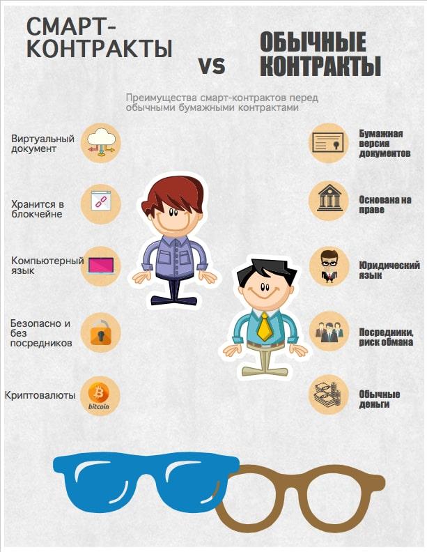 Смарт-контракты и обычные контракты: отличия (Инфографика)