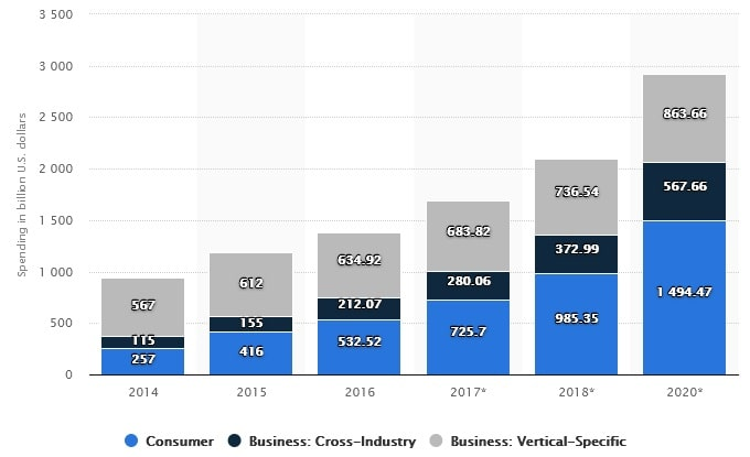 Рост популярности Интернета вещей