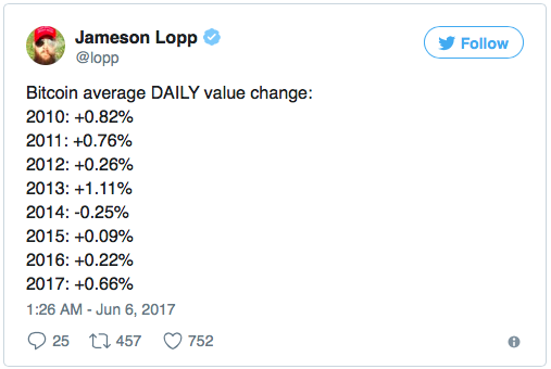 Биткоин будет стоить $250 000 в 2020-Джеймсон Лопп