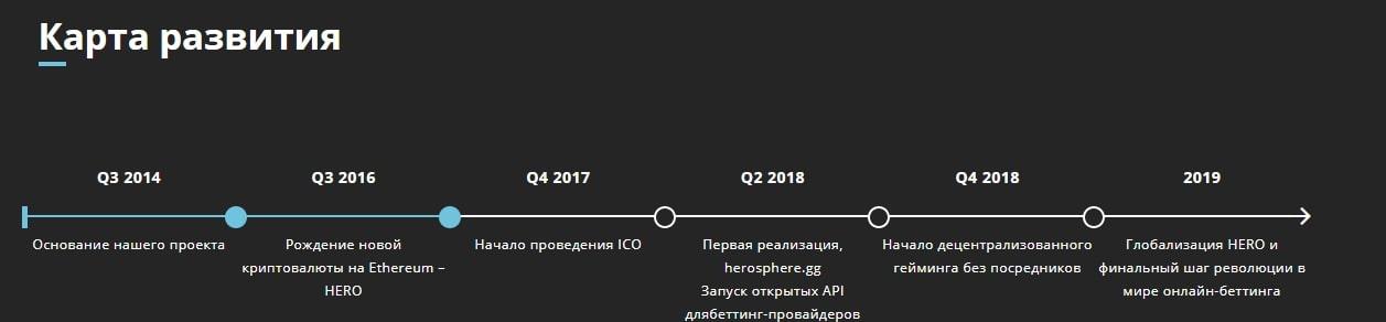 Дорожная карта ICO