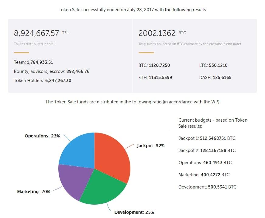 Результаты ICO Trueflip