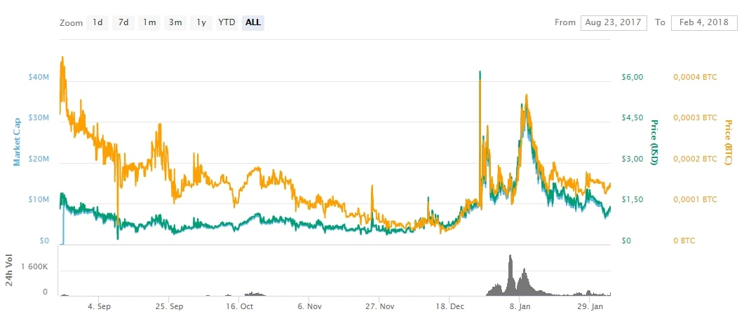 График TFL с CoinMarketCap