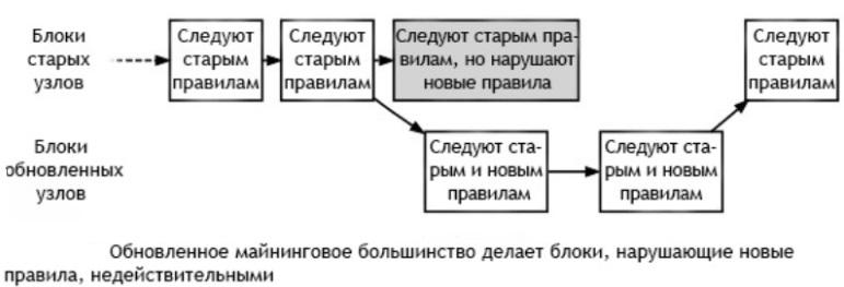 Принцип Хардфорк