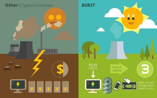 Экологичность проекта Burst