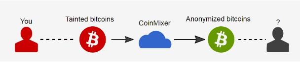 программа для добывания биткоинов