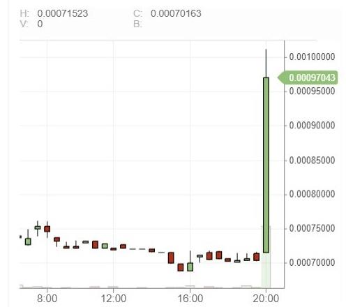 График увеличения стоимости монеты на 40% за 10 секунд