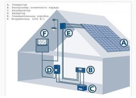 Фотоэлектрическая система