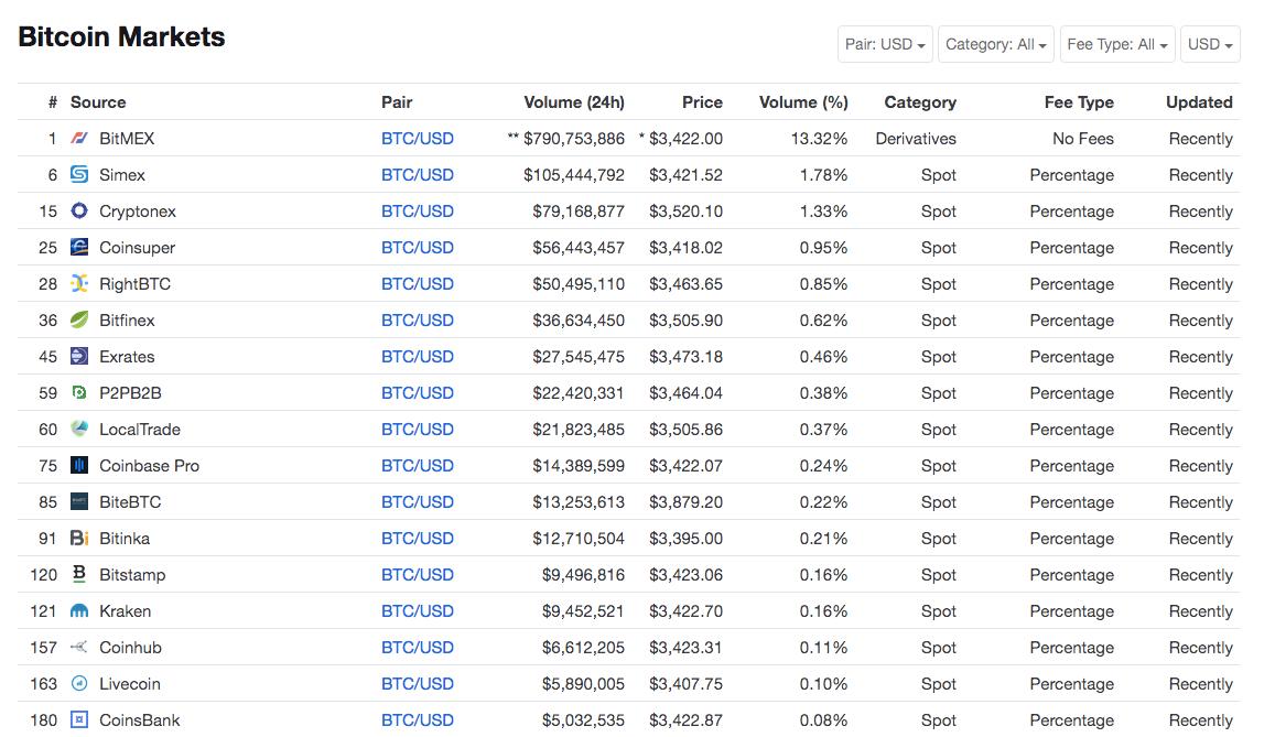 Coinmarketcap Bitcoin-USD Exchanges
