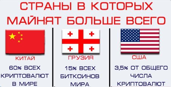 Страны, в которых майнят больше всего