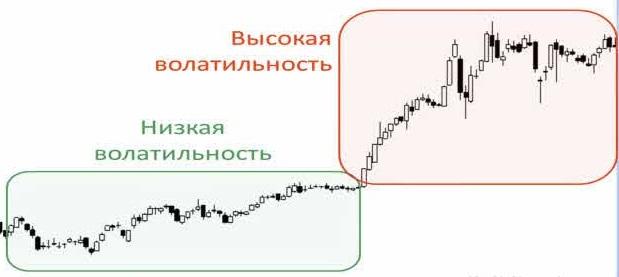 Высокая и низкая волатильность