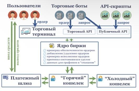 Схема работы биржи криптовалют