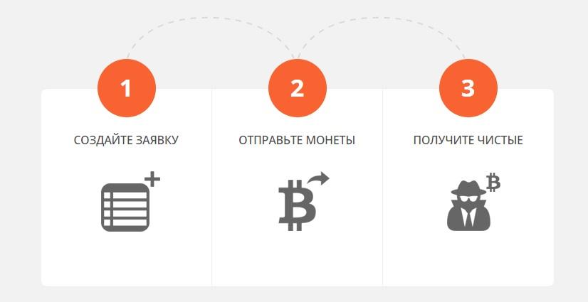 Схема работы биткоин-миксера BitMix