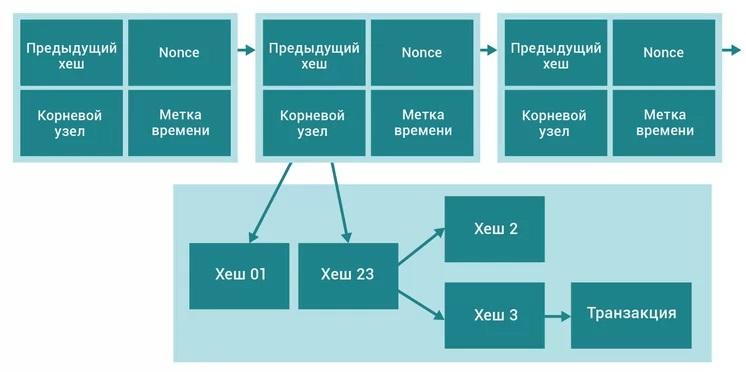 Структура блокчейна