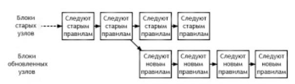 Принцип разветвления сети
