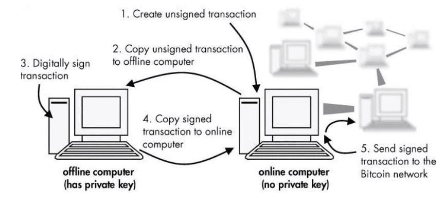 Подпись транзакций оффлайн
