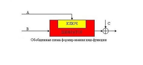 Обобщенная схема формирования хеш-функции