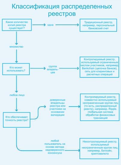 Классификация распределительных реестров